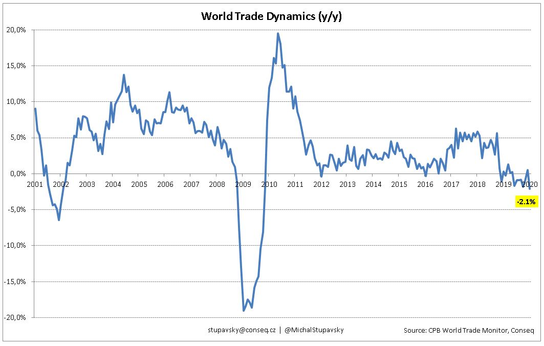 CHART OF THE WEEK - World trade dynamics significantly declined already in January