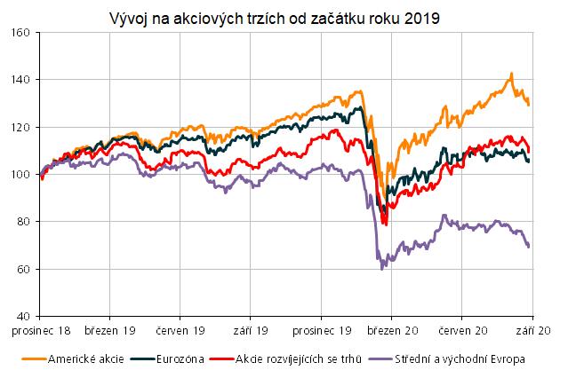 Předkládají nám finanční trhy jinou verzi reality?