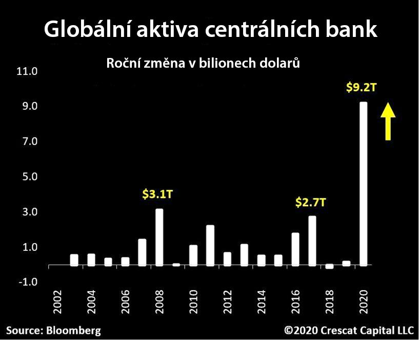 DENNÍ GLOSA - Bezprecedentní objem kvantitativního uvolňování vyhnalo finanční trhy v roce 2020 na historické maximum