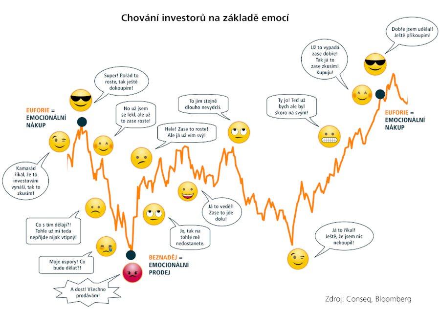 Jak nás při investování ovlivňují emoce